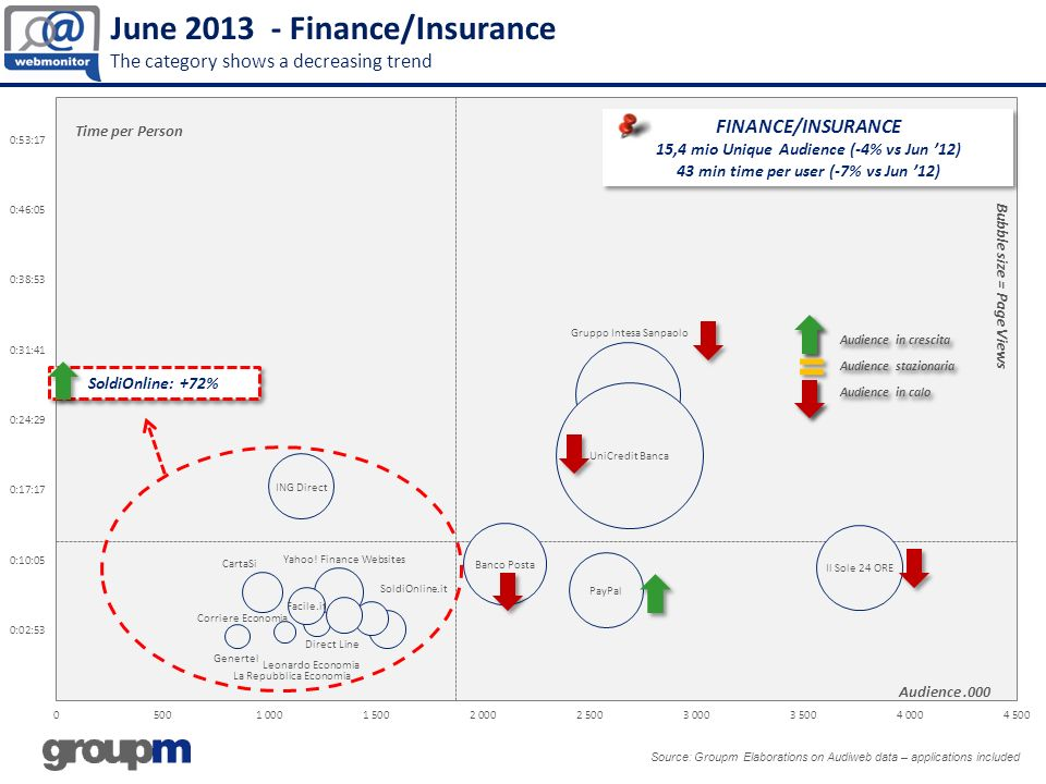 June 2013 - Finance/Insurance The category shows a decreasing trend Source: Groupm Elaborations on Audiweb data – applications included Audience.000 Bubble size = Page Views Time per Person FINANCE/INSURANCE 15,4 mio Unique Audience (-4% vs Jun 12) 43 min time per user (-7% vs Jun 12) FINANCE/INSURANCE 15,4 mio Unique Audience (-4% vs Jun 12) 43 min time per user (-7% vs Jun 12) SoldiOnline: +72%