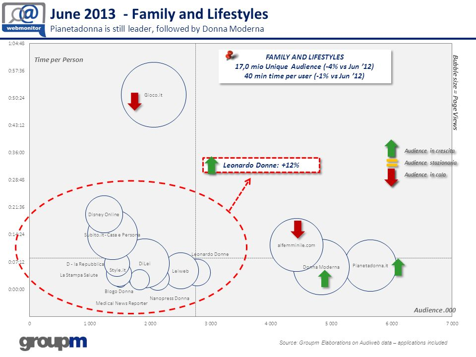 June 2013 - Family and Lifestyles Pianetadonna is still leader, followed by Donna Moderna Source: Groupm Elaborations on Audiweb data – applications included Audience.000 Bubble size = Page Views Time per Person Leonardo Donne: +12% FAMILY AND LIFESTYLES 17,0 mio Unique Audience (-4% vs Jun 12) 40 min time per user (-1% vs Jun 12) FAMILY AND LIFESTYLES 17,0 mio Unique Audience (-4% vs Jun 12) 40 min time per user (-1% vs Jun 12)