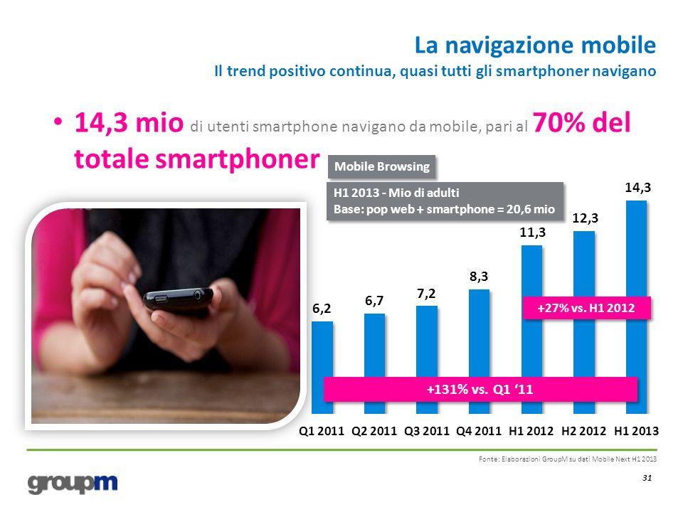 La navigazione mobile Il trend positivo continua, quasi tutti gli smartphoner navigano 31 Fonte: Elaborazioni GroupM su dati Mobile Next H1 2013 +27%