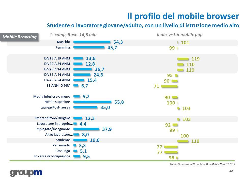 Il profilo del mobile browser Studente o lavoratore giovane/adulto, con un livello di istruzione medio alto 32 Fonte: Elaborazioni GroupM su Dati Mobi