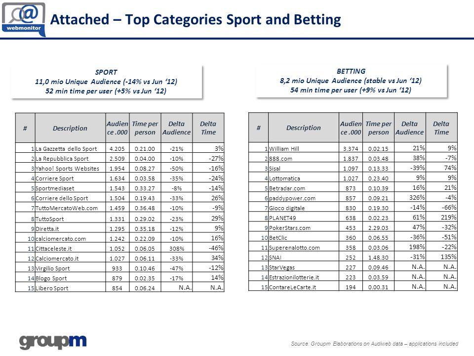 Source: Groupm Elaborations on Audiweb data – applications included SPORT 11,0 mio Unique Audience (-14% vs Jun 12) 52 min time per user (+5% vs Jun 1