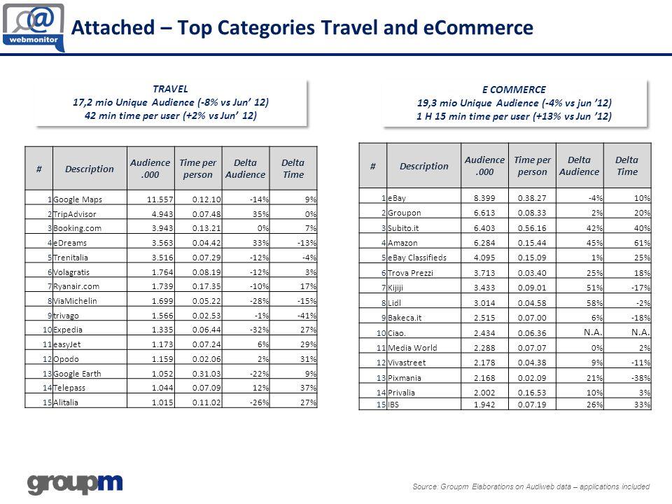 Source: Groupm Elaborations on Audiweb data – applications included E COMMERCE 19,3 mio Unique Audience (-4% vs jun 12) 1 H 15 min time per user (+13%