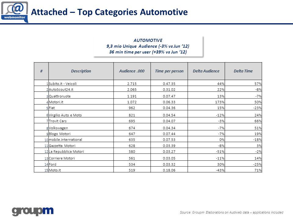 Source: Groupm Elaborations on Audiweb data – applications included AUTOMOTIVE 9,3 mio Unique Audience (-3% vs Jun 12) 36 min time per user (+39% vs J