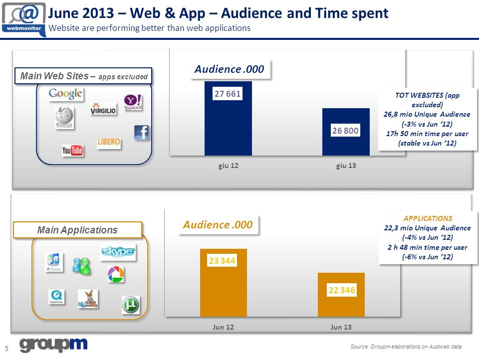 June 2013 – Web & App – Audience and Time spent Website are performing better than web applications Audience.000 Main Applications Main Web Sites – apps excluded 5 Source: Groupm elaborations on Audiweb data Audience.000 TOT WEBSITES (app excluded) 26,8 mio Unique Audience (-3% vs Jun 12) 17h 50 min time per user (stable vs Jun 12) TOT WEBSITES (app excluded) 26,8 mio Unique Audience (-3% vs Jun 12) 17h 50 min time per user (stable vs Jun 12) APPLICATIONS 22,3 mio Unique Audience (-4% vs Jun 12) 2 h 48 min time per user (-6% vs Jun 12) APPLICATIONS 22,3 mio Unique Audience (-4% vs Jun 12) 2 h 48 min time per user (-6% vs Jun 12)