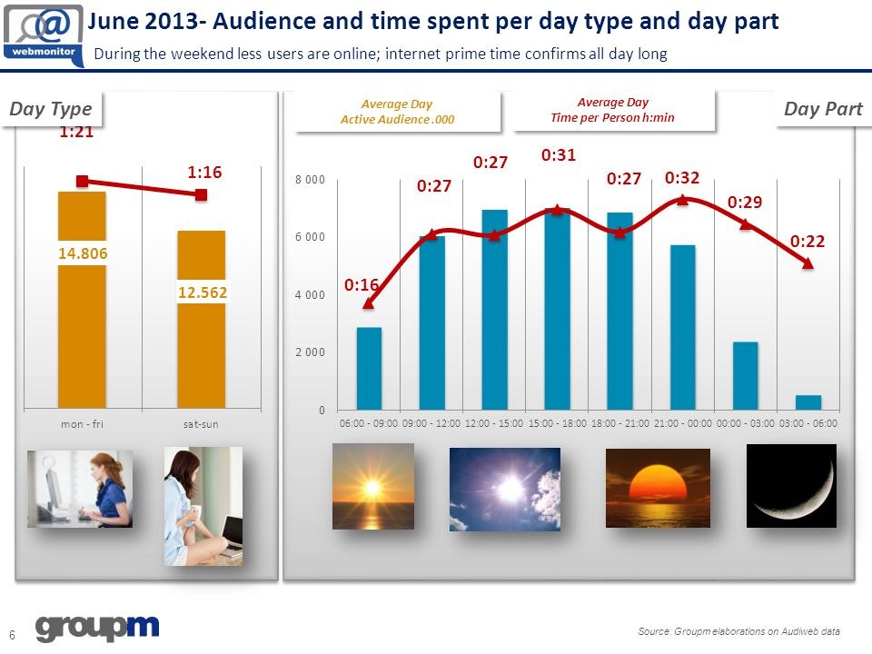 June 2013- Audience and time spent per day type and day part During the weekend less users are online; internet prime time confirms all day long 6 Source: Groupm elaborations on Audiweb data Average Day Active Audience.000 Average Day Active Audience.000 Average Day Time per Person h:min Average Day Time per Person h:min Day Type Day Part