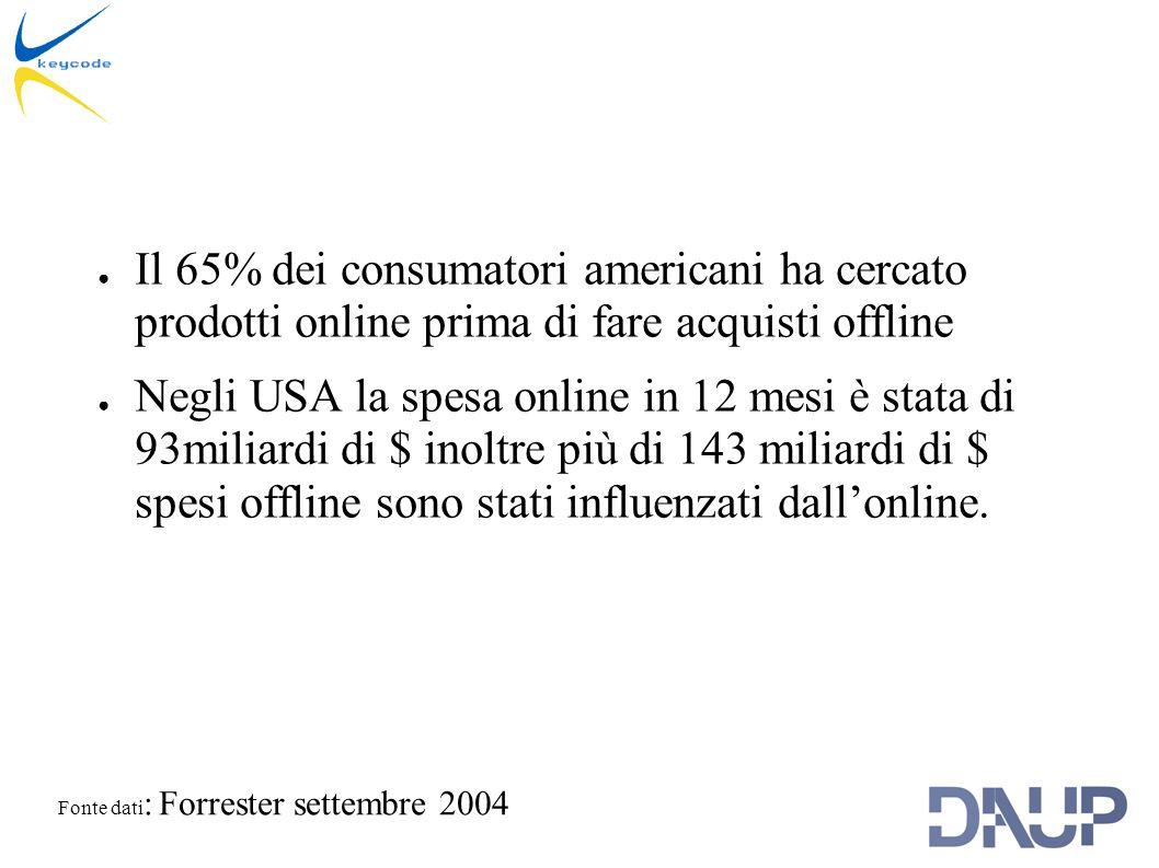 Il 65% dei consumatori americani ha cercato prodotti online prima di fare acquisti offline Negli USA la spesa online in 12 mesi è stata di 93miliardi di $ inoltre più di 143 miliardi di $ spesi offline sono stati influenzati dallonline.