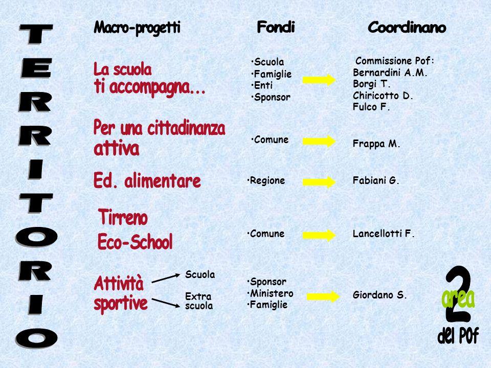 Scuola Famiglie Enti Sponsor Regione Comune Scuola Extra scuola Sponsor Ministero Famiglie Commissione Pof: Bernardini A.M. Borgi T. Chiricotto D. Ful