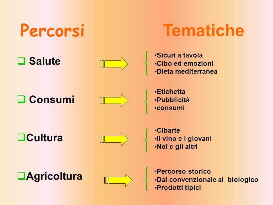 Percorsi Salute Consumi Cultura Agricoltura Tematiche Sicuri a tavola Cibo ed emozioni Dieta mediterranea Percorso storico Dal convenzionale al biolog