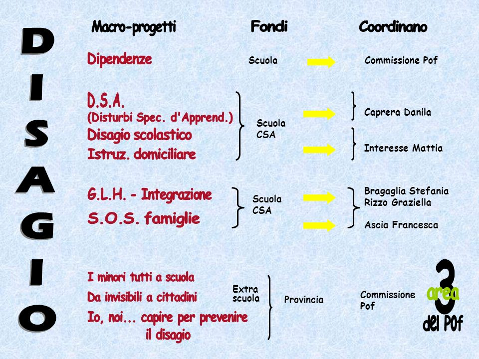 Coordinamento a cura di: Simona Giordano