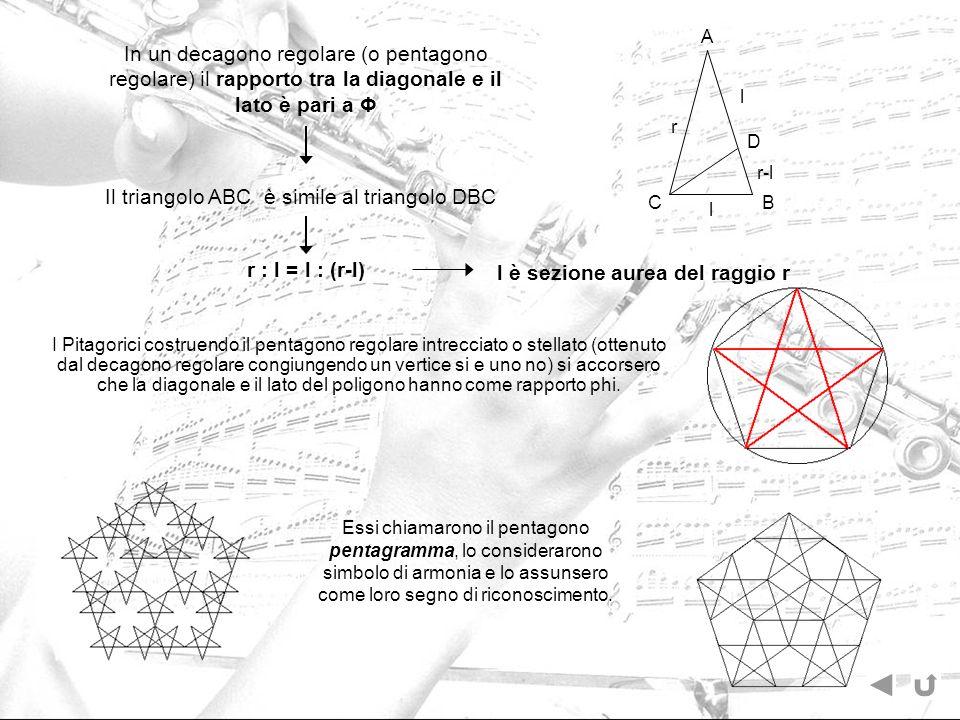 In un decagono regolare (o pentagono regolare) il rapporto tra la diagonale e il lato è pari a Φ Il triangolo ABC è simile al triangolo DBC r : l = l