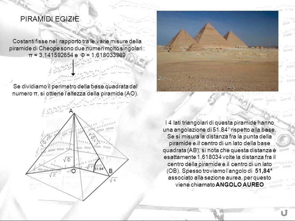 Se dividiamo il perimetro della base quadrata dal numero π, si ottiene laltezza della piramide (AO). I 4 lati triangolari di questa piramide hanno una