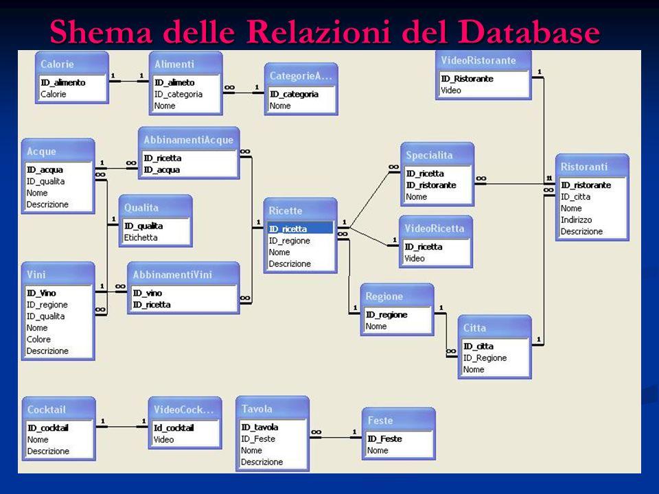 Shema delle Relazioni del Database