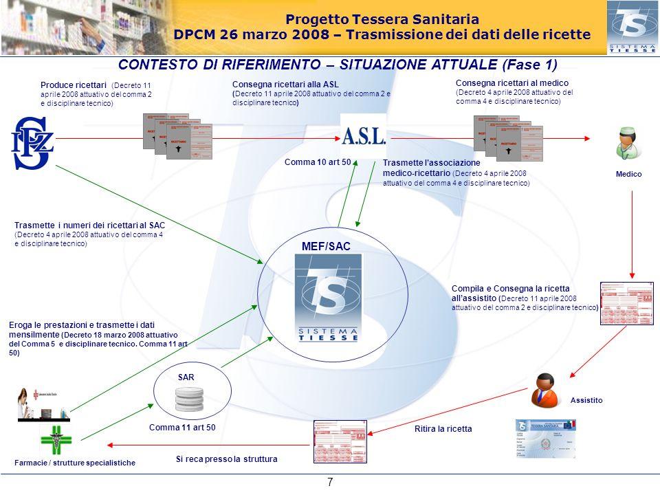 Progetto Tessera Sanitaria DPCM 26 marzo 2008 – Trasmissione dei dati delle ricette Medico Eroga le prestazioni e trasmette i dati mensilmente (Decreto 18 marzo 2008 attuativo del Comma 5 e disciplinare tecnico.