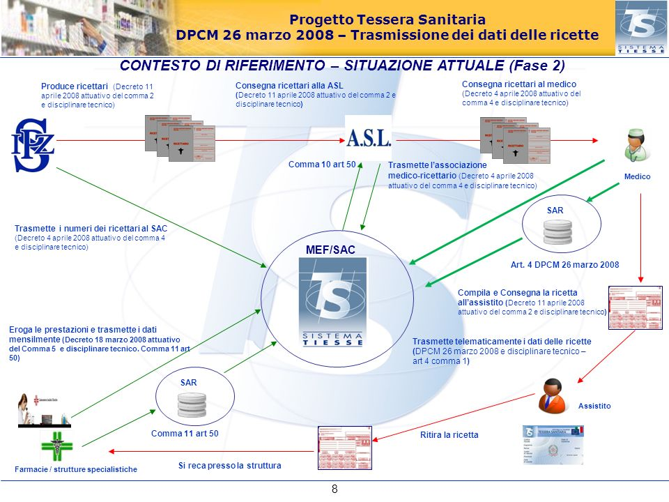 Progetto Tessera Sanitaria DPCM 26 marzo 2008 – Trasmissione dei dati delle ricette Medico Eroga le prestazioni e trasmette i dati mensilmente (Decret