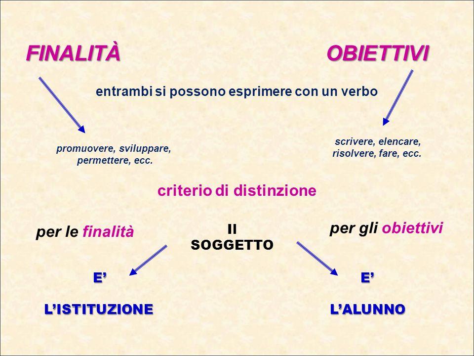 FINALITÀ OBIETTIVI entrambi si possono esprimere con un verbo promuovere, sviluppare, permettere, ecc. scrivere, elencare, risolvere, fare, ecc. crite
