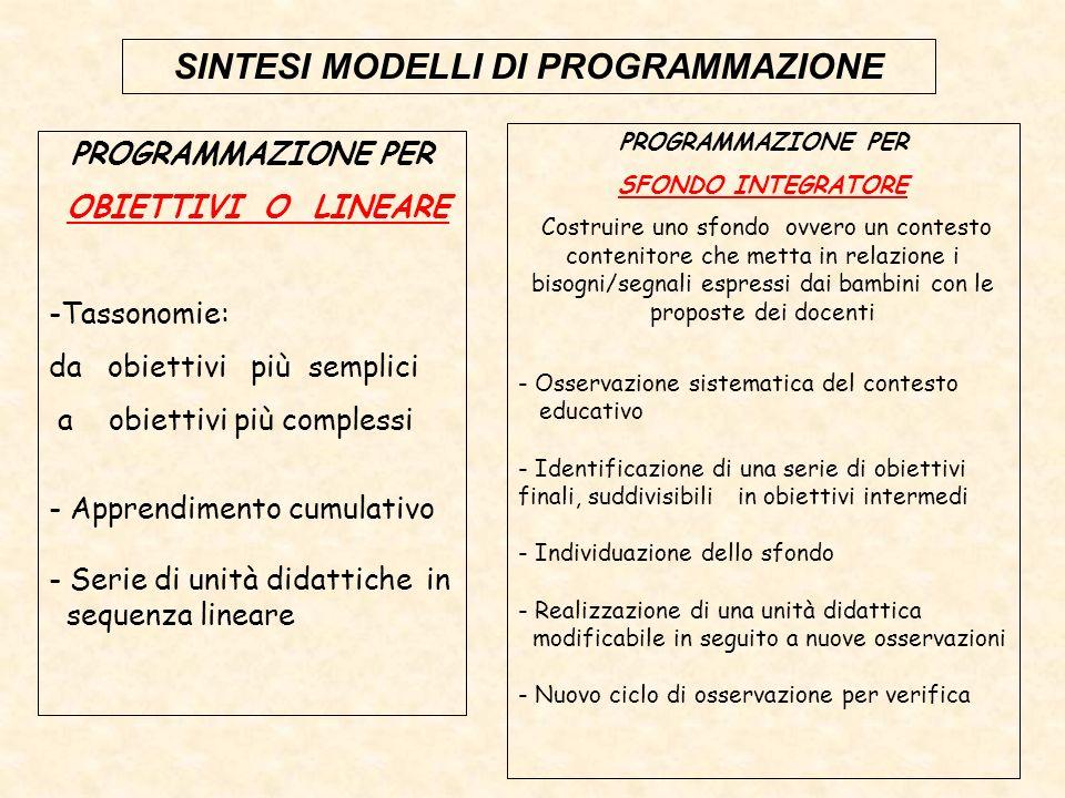 SINTESI MODELLI DI PROGRAMMAZIONE PROGRAMMAZIONE PER OBIETTIVI O LINEARE -Tassonomie: da obiettivi più semplici a obiettivi più complessi - Apprendime