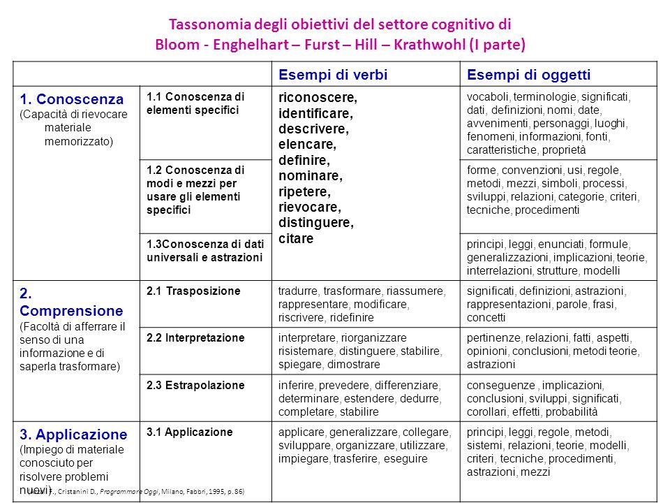 Esempi di verbiEsempi di oggetti 1. Conoscenza (Capacità di rievocare materiale memorizzato) 1.1 Conoscenza di elementi specifici riconoscere, identif