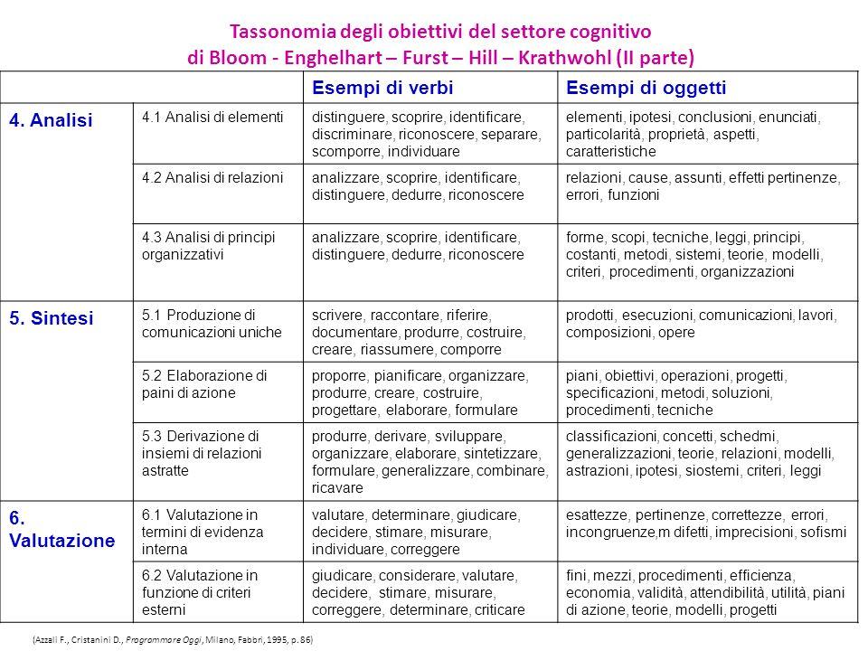 Esempi di verbiEsempi di oggetti 4. Analisi 4.1 Analisi di elementidistinguere, scoprire, identificare, discriminare, riconoscere, separare, scomporre