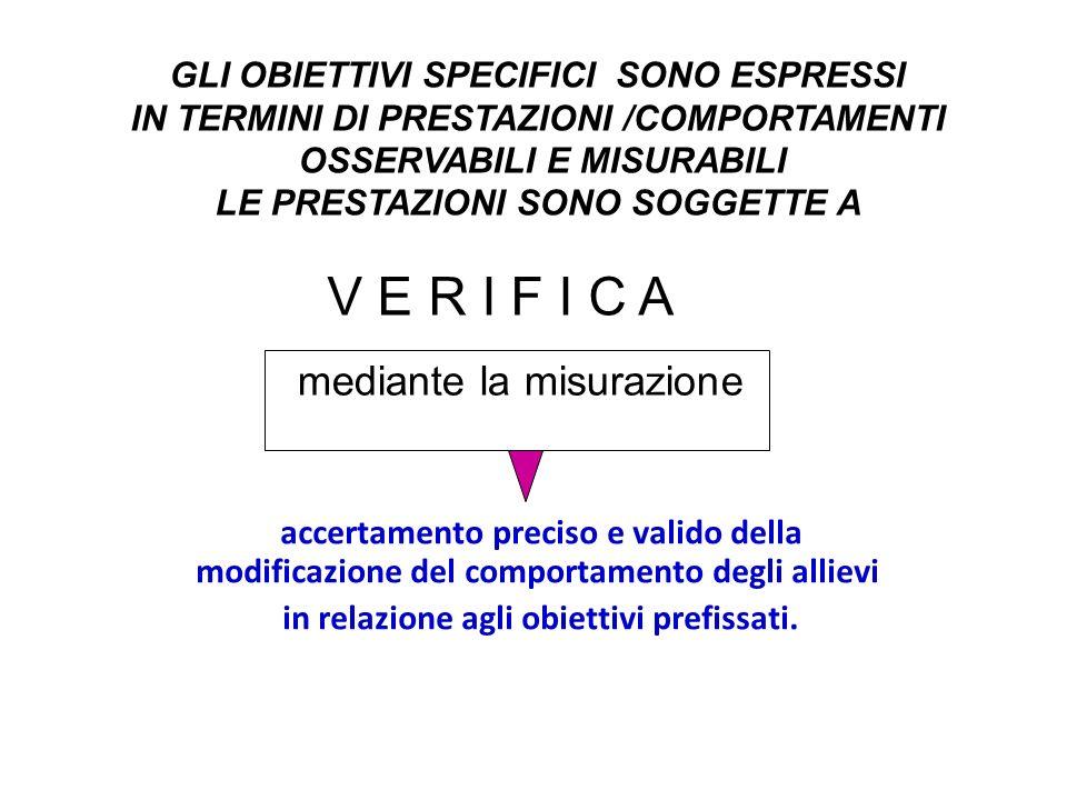 accertamento preciso e valido della modificazione del comportamento degli allievi in relazione agli obiettivi prefissati. mediante la misurazione V E