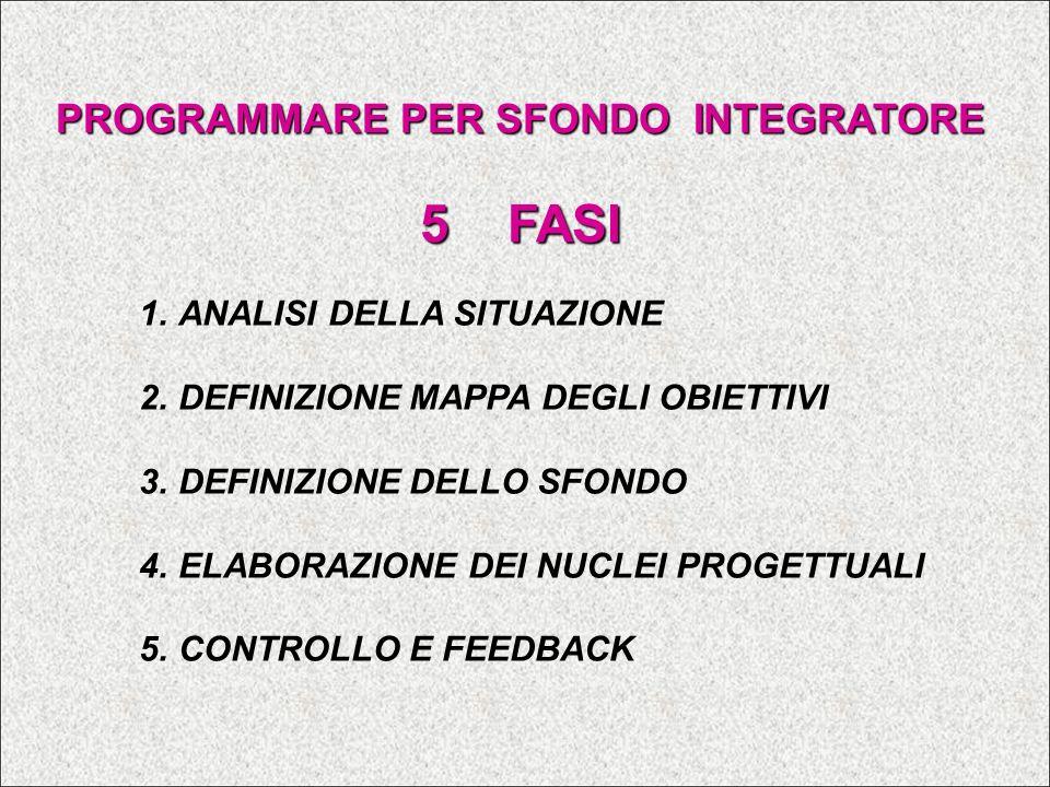 tabella raccolta dati Alunni Obiettivi Obiettivo 1 Obiettivo 2 Obiettivo 3 Obiettivo 4 Obiettivo 5 Obiettivo 6 ……...