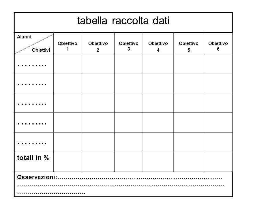 tabella raccolta dati Alunni Obiettivi Obiettivo 1 Obiettivo 2 Obiettivo 3 Obiettivo 4 Obiettivo 5 Obiettivo 6 ……... totali in % Osservazioni:……………………