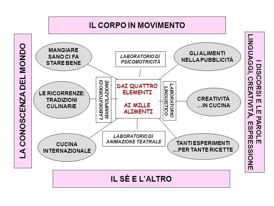 La valutazione CORRESPONSABILITÀ (nel team docente) COERENZA (con gli obiettivi e le attività programmate) TRASPARENZA (chiarezza, semplicità, esplicitazione dei percorsi) si fonda su criteri di
