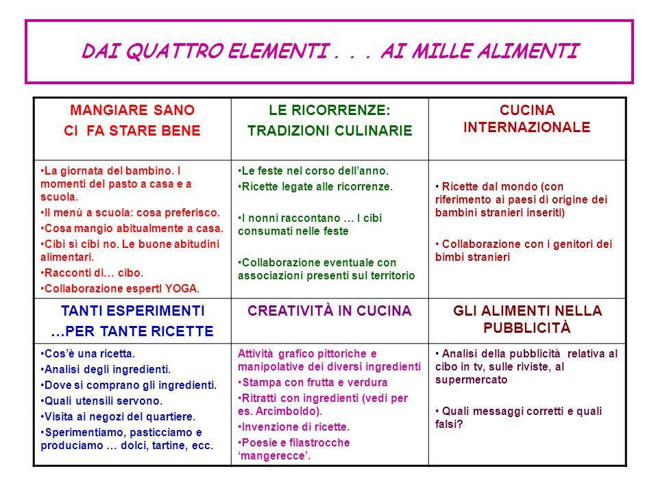 Un esempio: le finalità educative Il mio progetto educativo – didattico, incentrato sugli errori ortografici dovuti a cadenze dialettali, si propone di mettere a confronto il dialetto con la lingua italiana.