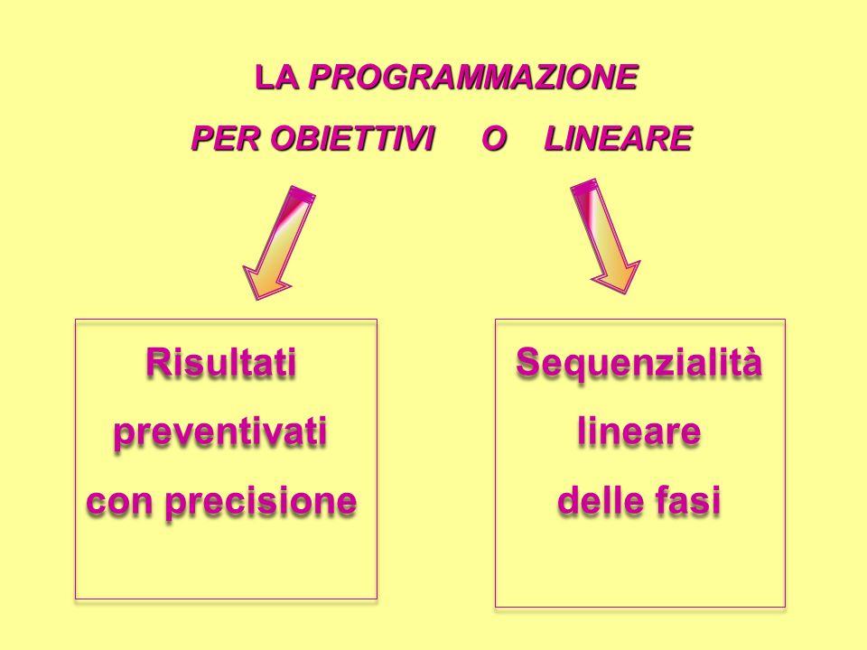LA PROGRAMMAZIONE LA PROGRAMMAZIONE PER OBIETTIVI O LINEARE Sequenzialità lineare delle fasi Sequenzialità lineare delle fasi Risultati preventivati c