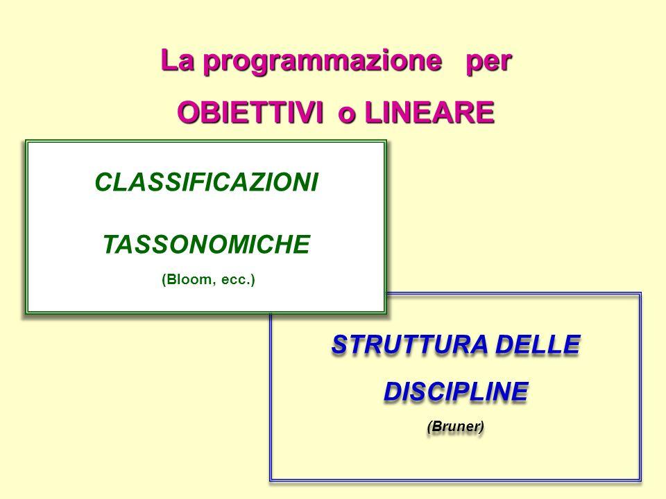 La programmazione per OBIETTIVI o LINEARE STRUTTURA DELLE DISCIPLINE (Bruner) STRUTTURA DELLE DISCIPLINE (Bruner) CLASSIFICAZIONI TASSONOMICHE (Bloom,