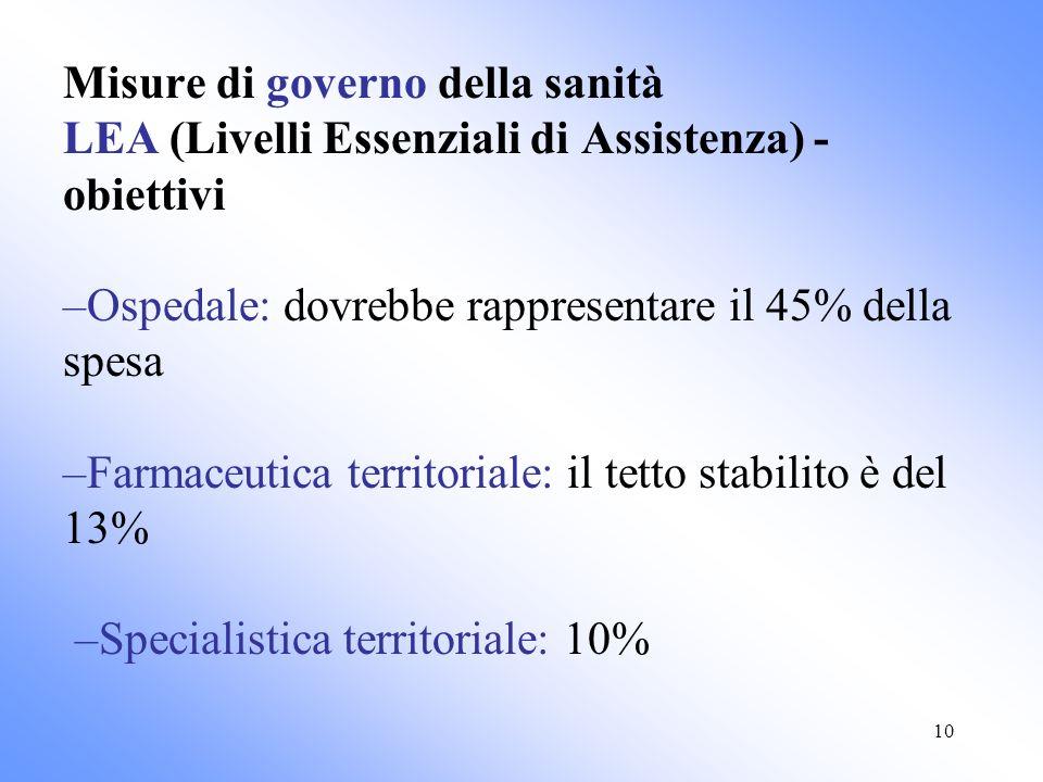 10 Misure di governo della sanità LEA (Livelli Essenziali di Assistenza) - obiettivi –Ospedale: dovrebbe rappresentare il 45% della spesa –Farmaceutica territoriale: il tetto stabilito è del 13% –Specialistica territoriale: 10%
