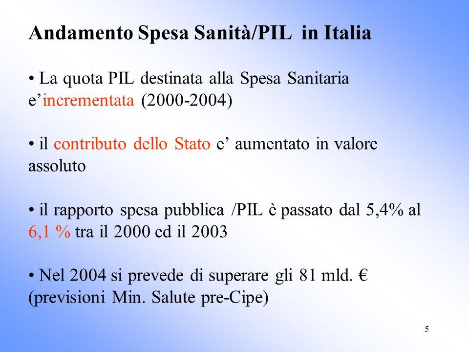 5 Andamento Spesa Sanità/PIL in Italia La quota PIL destinata alla Spesa Sanitaria eincrementata (2000-2004) il contributo dello Stato e aumentato in valore assoluto il rapporto spesa pubblica /PIL è passato dal 5,4% al 6,1 % tra il 2000 ed il 2003 Nel 2004 si prevede di superare gli 81 mld.