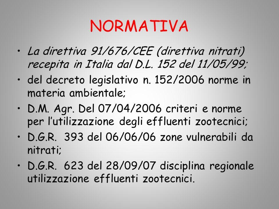 NORMATIVA La direttiva 91/676/CEE (direttiva nitrati) recepita in Italia dal D.L. 152 del 11/05/99; del decreto legislativo n. 152/2006 norme in mater