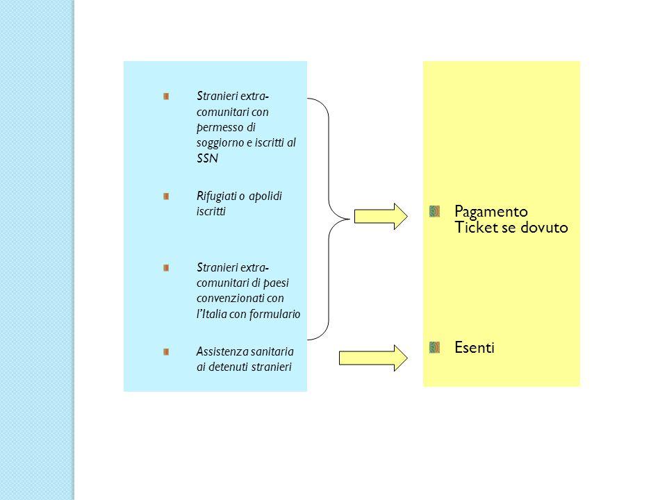 Stranieri extra- comunitari con permesso di soggiorno e iscritti al SSN Rifugiati o apolidi iscritti Stranieri extra- comunitari di paesi convenzionat