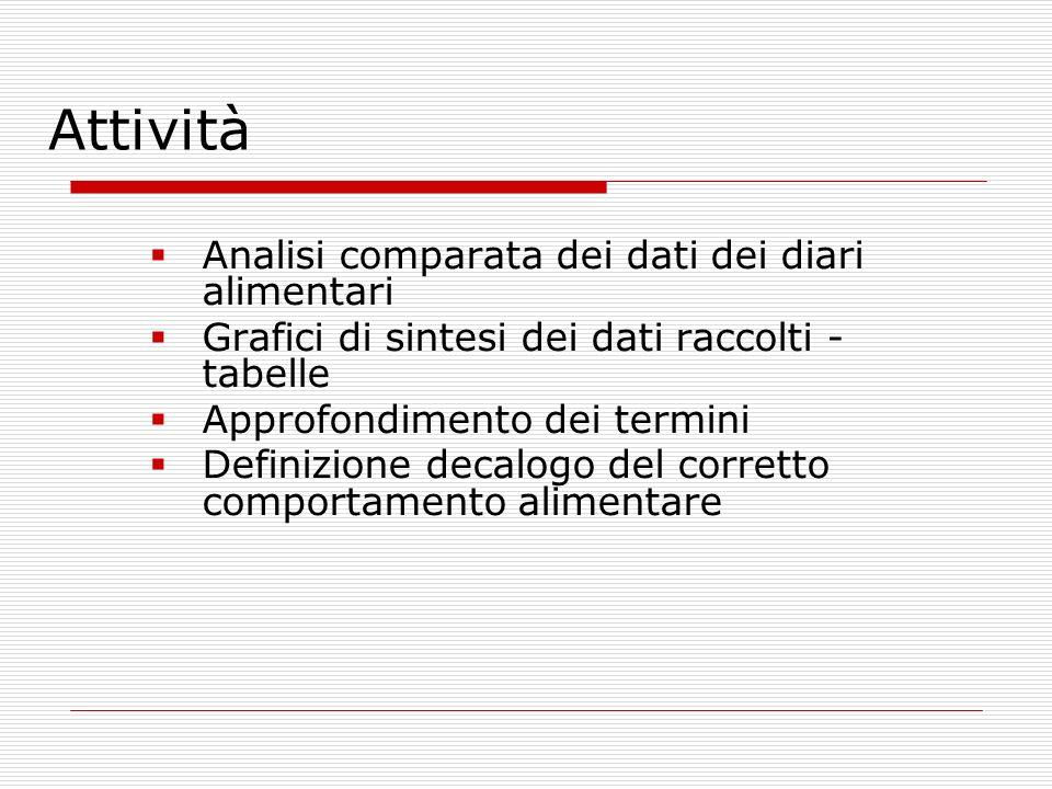 Attività Analisi comparata dei dati dei diari alimentari Grafici di sintesi dei dati raccolti - tabelle Approfondimento dei termini Definizione decalo