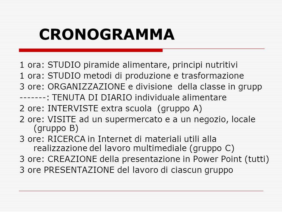 CRONOGRAMMA 1 ora: STUDIO piramide alimentare, principi nutritivi 1 ora: STUDIO metodi di produzione e trasformazione 3 ore: ORGANIZZAZIONE e division