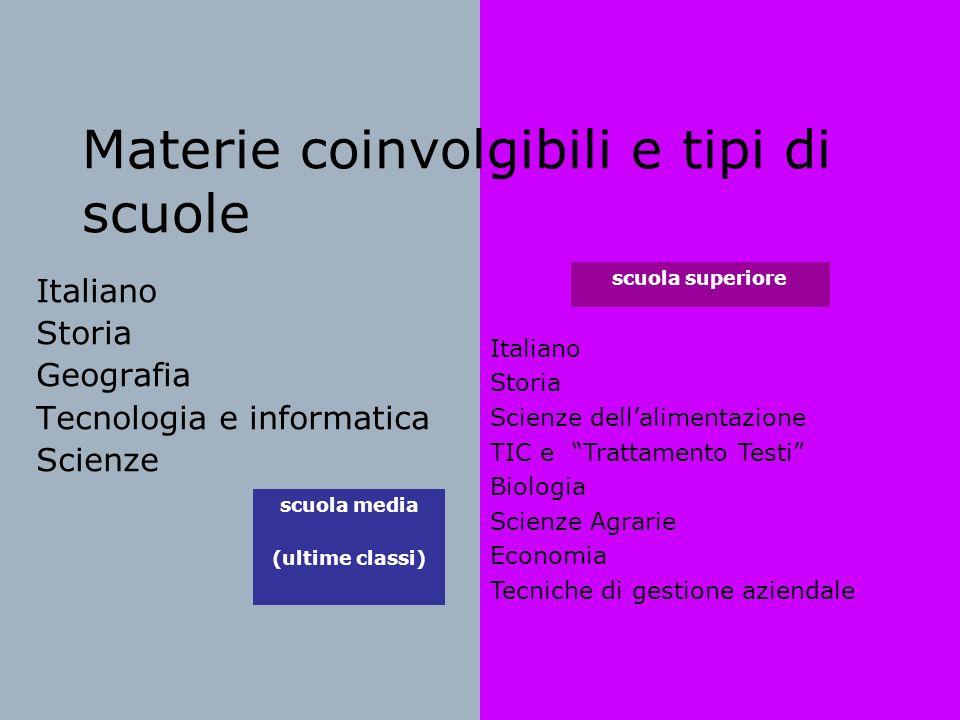 Materie coinvolgibili e tipi di scuole Italiano Storia Geografia Tecnologia e informatica Scienze Italiano Storia Scienze dellalimentazione TIC e Trat