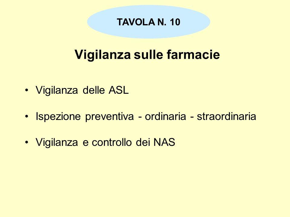 Vigilanza sulle farmacie Vigilanza delle ASL Ispezione preventiva - ordinaria - straordinaria Vigilanza e controllo dei NAS TAVOLA N. 10