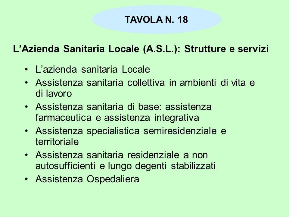 LAzienda Sanitaria Locale (A.S.L.): Strutture e servizi Lazienda sanitaria Locale Assistenza sanitaria collettiva in ambienti di vita e di lavoro Assi