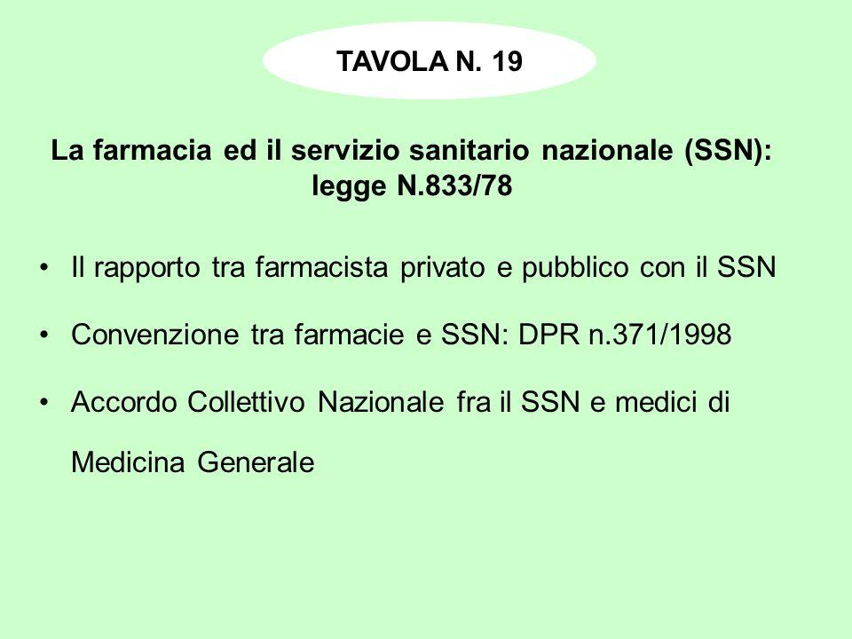 La farmacia ed il servizio sanitario nazionale (SSN): legge N.833/78 Il rapporto tra farmacista privato e pubblico con il SSN Convenzione tra farmacie