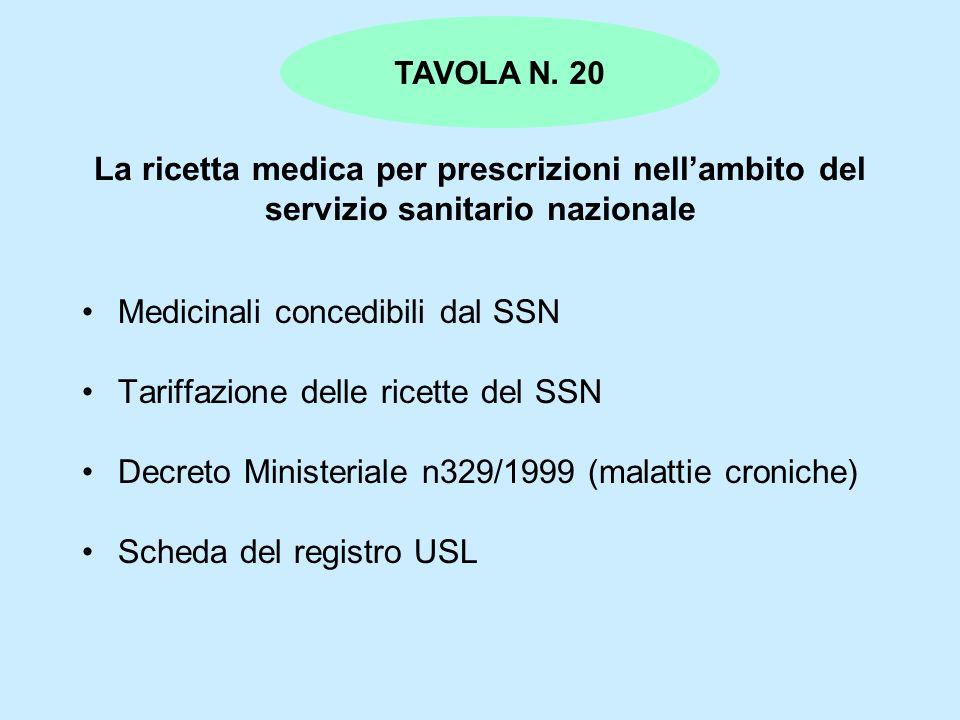 La ricetta medica per prescrizioni nellambito del servizio sanitario nazionale Medicinali concedibili dal SSN Tariffazione delle ricette del SSN Decre