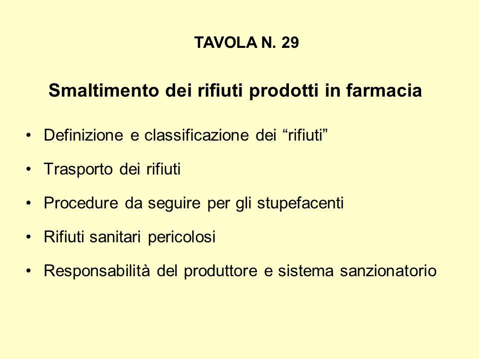 Smaltimento dei rifiuti prodotti in farmacia Definizione e classificazione dei rifiuti Trasporto dei rifiuti Procedure da seguire per gli stupefacenti