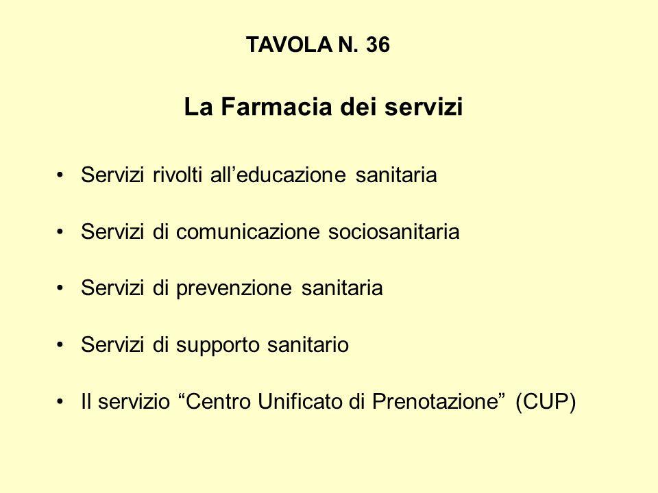 La Farmacia dei servizi Servizi rivolti alleducazione sanitaria Servizi di comunicazione sociosanitaria Servizi di prevenzione sanitaria Servizi di su