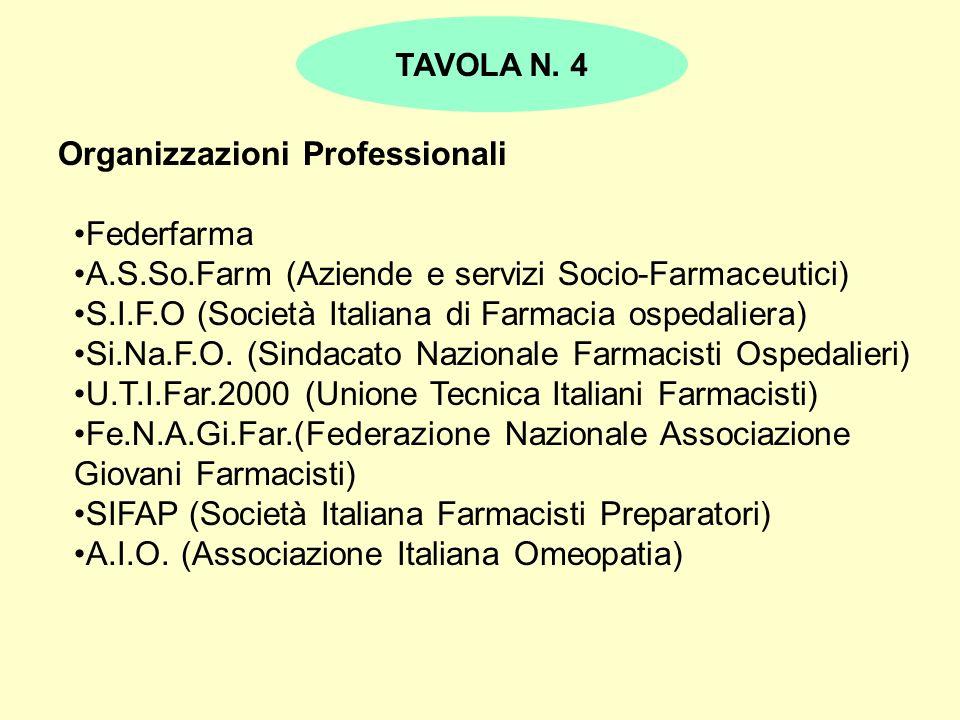 Organizzazioni Professionali Federfarma A.S.So.Farm (Aziende e servizi Socio-Farmaceutici) S.I.F.O (Società Italiana di Farmacia ospedaliera) Si.Na.F.