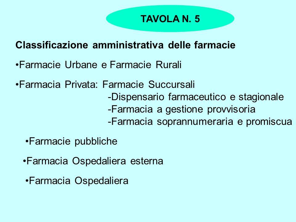 Classificazione amministrativa delle farmacie Farmacie Urbane e Farmacie Rurali Farmacia Privata: Farmacie Succursali -Dispensario farmaceutico e stag