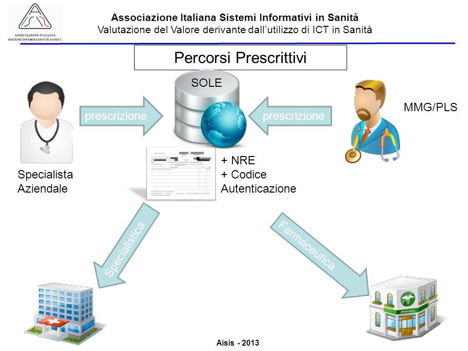 Aisis - 2013 Associazione Italiana Sistemi Informativi in Sanità Valutazione del Valore derivante dallutilizzo di ICT in Sanità prescrizione MMG/PLS Specialista Aziendale prescrizione Farmaceutica Specialistica + NRE + Codice Autenticazione Percorsi Prescrittivi SOLE