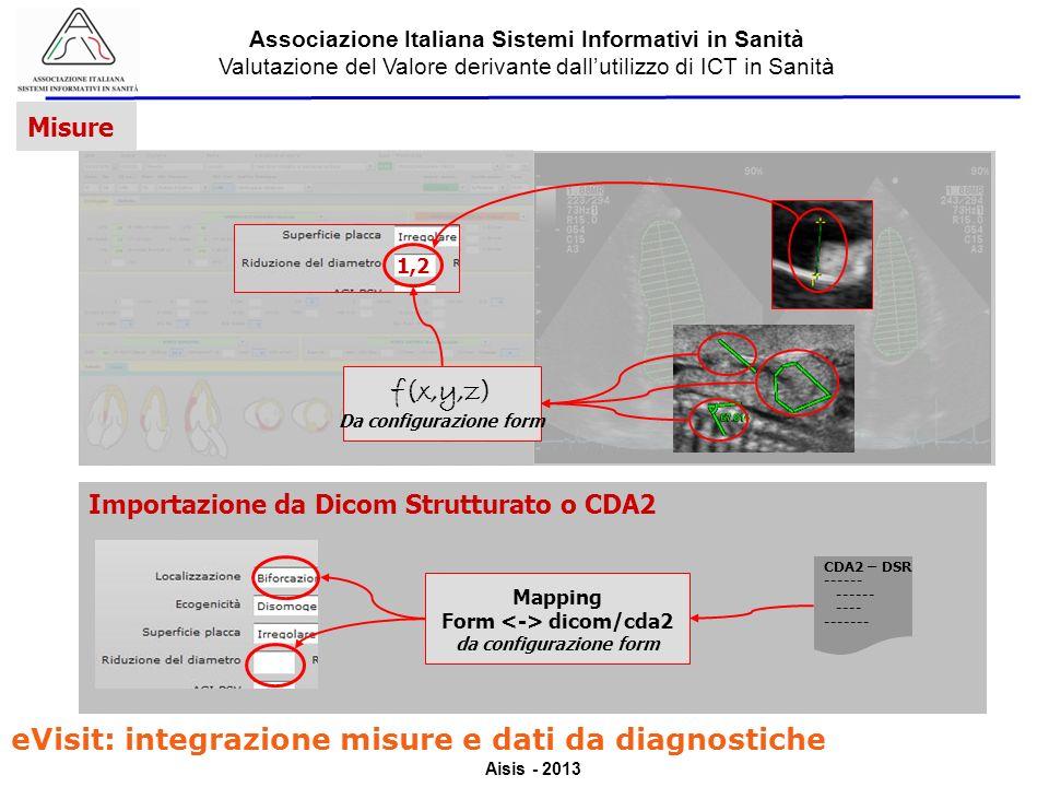 Aisis - 2013 Associazione Italiana Sistemi Informativi in Sanità Valutazione del Valore derivante dallutilizzo di ICT in Sanità Misure eVisit: integrazione misure e dati da diagnostiche 1,2 f(x,y,z) Da configurazione form Importazione da Dicom Strutturato o CDA2 Mapping Form dicom/cda2 da configurazione form CDA2 – DSR ------ ---- -------