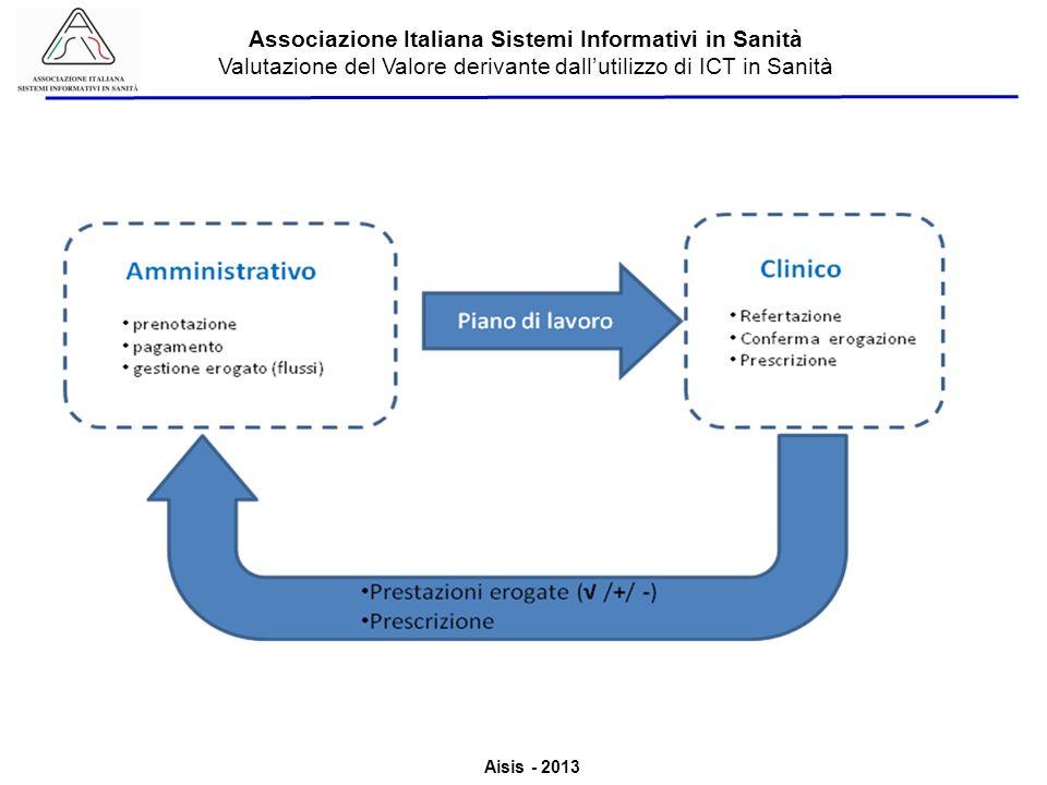 Aisis - 2013 Associazione Italiana Sistemi Informativi in Sanità Valutazione del Valore derivante dallutilizzo di ICT in Sanità eVisit: specializzazione e flessibilità