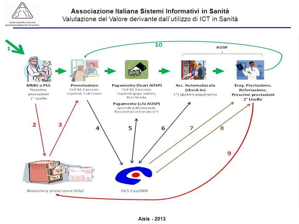 Aisis - 2013 Associazione Italiana Sistemi Informativi in Sanità Valutazione del Valore derivante dallutilizzo di ICT in Sanità Codice Autenticazione NRE SOLE