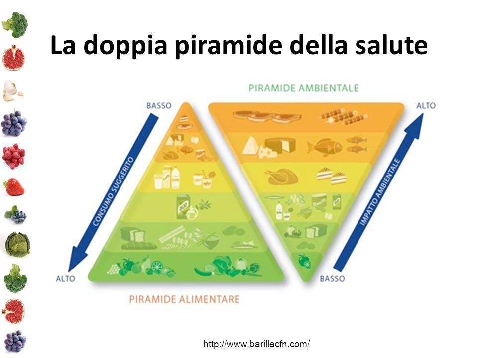 La doppia piramide della salute http://www.barillacfn.com/