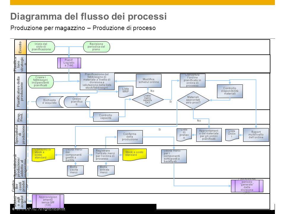 ©2013 SAP AG. All rights reserved.5 Diagramma del flusso dei processi Produzione per magazzino – Produzione di proceso Specialista di produzione Event